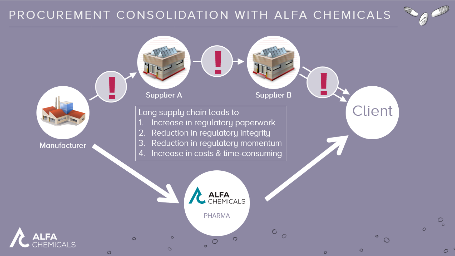 Alfa Chemicals consolidation graph